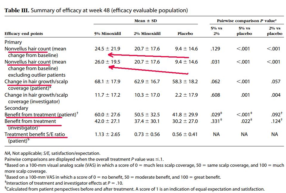 15% minoxidil results